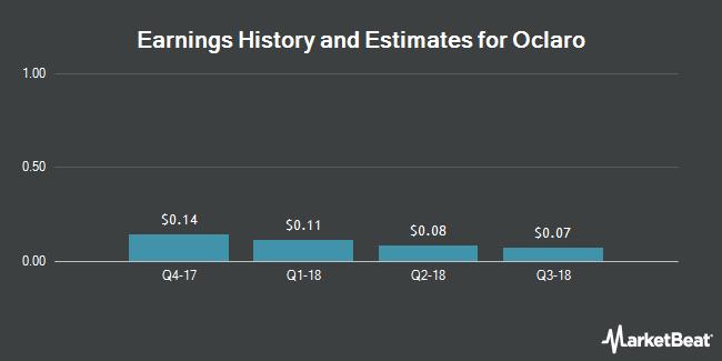 Earnings by Quarter for Oclaro (NASDAQ:OCLR)