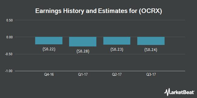 Earnings by Quarter for Ocera Therapeutics (NASDAQ:OCRX)