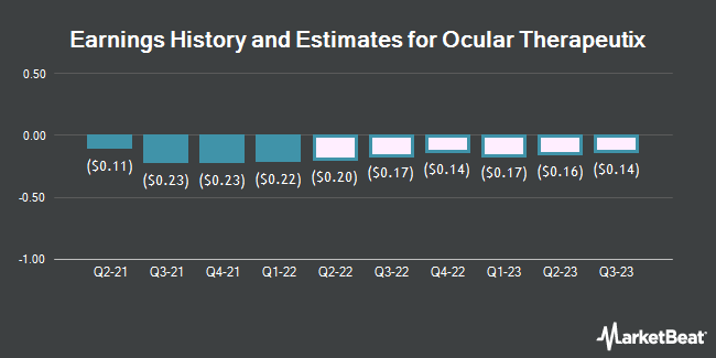 Earnings by Quarter for Ocular Therapeutix (NASDAQ:OCUL)