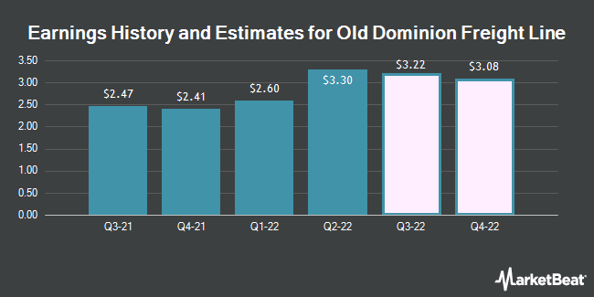 Earnings History and Estimates for Old Dominion Freight Line (NASDAQ:ODFL)