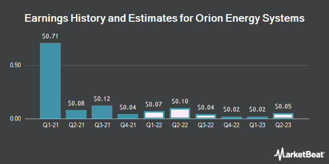 Earnings History and Estimates for Orion Energy Systems (NASDAQ:OESX)