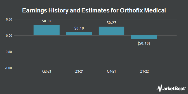 Earnings History and Estimates for Orthofix Medical (NASDAQ:OFIX)