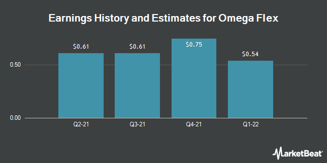 Earnings by Quarter for Omega Flex (NASDAQ:OFLX)