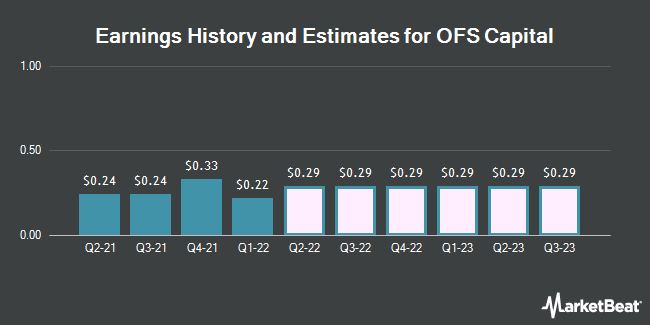 Earnings by Quarter for OFS Capital Corporation (NASDAQ:OFS)