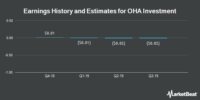 Earnings by Quarter for OHA Investment Corp (NASDAQ:OHAI)