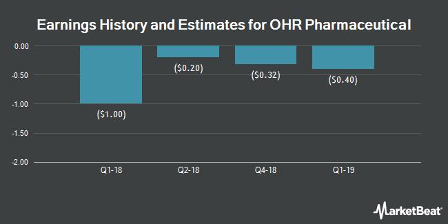 Earnings by Quarter for OHR Pharmaceutical (NASDAQ:OHRP)