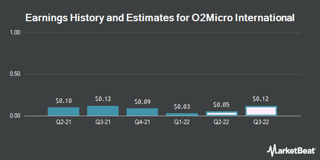 Earnings by Quarter for O2Micro International Limited (NASDAQ:OIIM)
