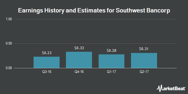 Earnings by Quarter for Southwest Bancorp (NASDAQ:OKSB)