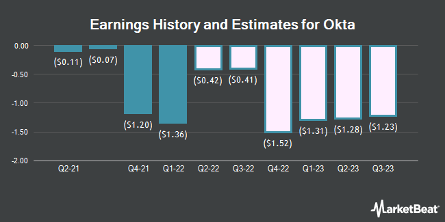 Earnings History and Estimates for Okta (NASDAQ:OKTA)