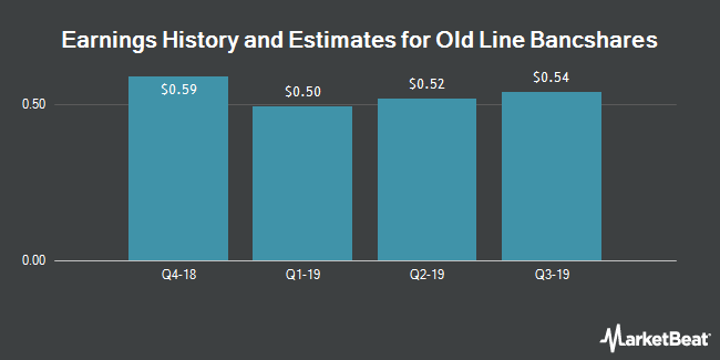 Earnings History and Estimates for Old Line Bancshares, Inc. (MD) (NASDAQ:OLBK)