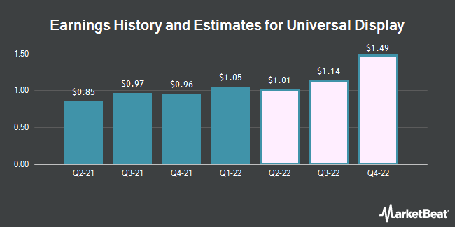 Earnings History and Estimates for Universal Display (NASDAQ:OLED)
