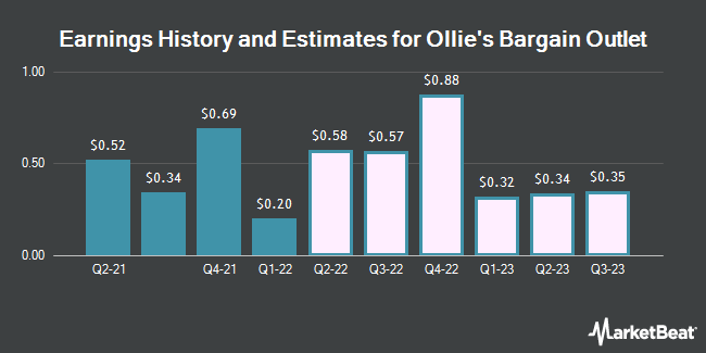 Earnings History and Estimates for Ollie`s Bargain Outlet (NASDAQ:OLLI)
