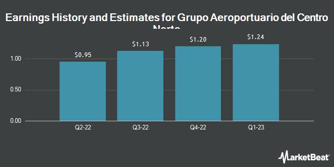Earnings by Quarter for Grupo Aeroportuario del Centro Norte S.A.B. de C.V. (NASDAQ:OMAB)