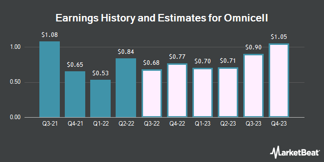 Earnings History and Estimates for Omnicell (NASDAQ:OMCL)