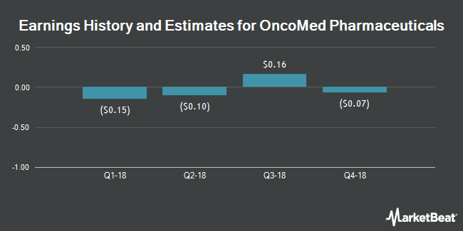Earnings by Quarter for OncoMed Pharmaceuticals (NASDAQ:OMED)