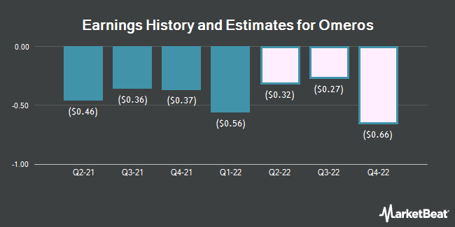 Earnings by Quarter for Omeros (NASDAQ:OMER)