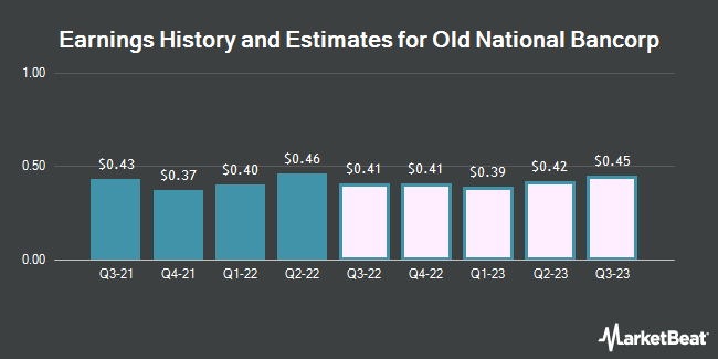 Earnings History and Estimates for Old National Bancorp (NASDAQ:ONB)
