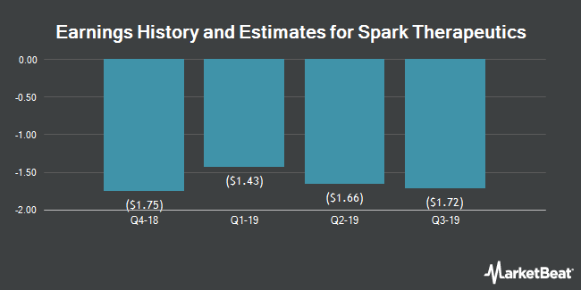 Earnings History and Estimates for Spark Therapeutics (NASDAQ:ONCE)