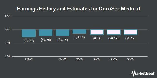 Earnings History and Estimates for OncoSec Medical (NASDAQ:ONCS)
