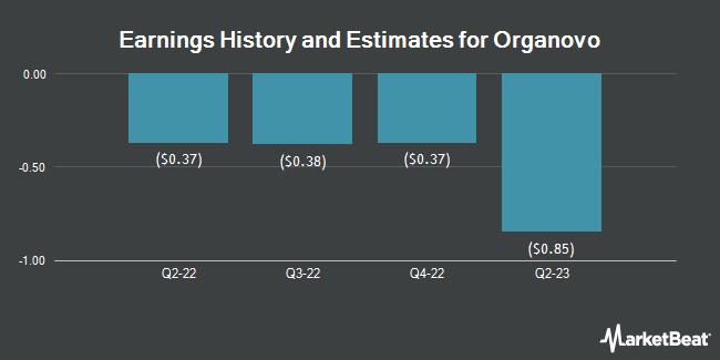 Earnings History and Estimates for Organovo (NASDAQ:ONVO)