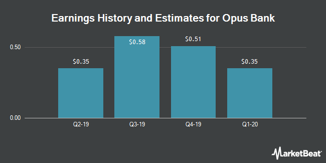 Earnings History and Estimates for Opus Bank (NASDAQ:OPB)