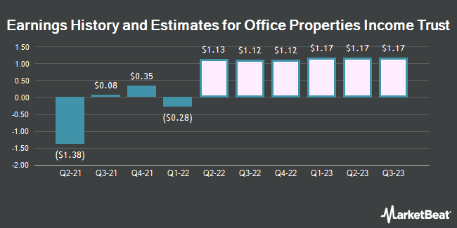 Earnings History and Estimates for Office Properties Income Trust (NASDAQ:OPI)
