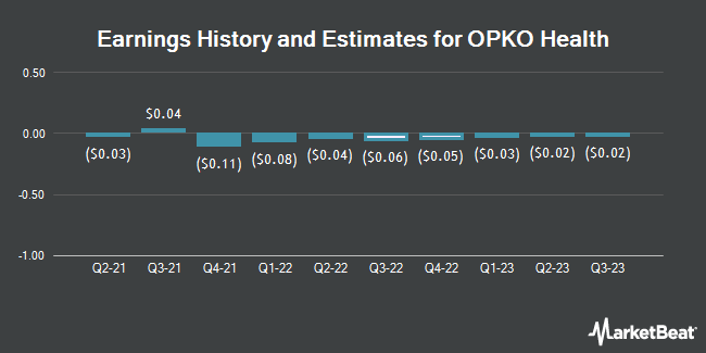 Earnings History and Estimates for Opko Health (NASDAQ:OPK)
