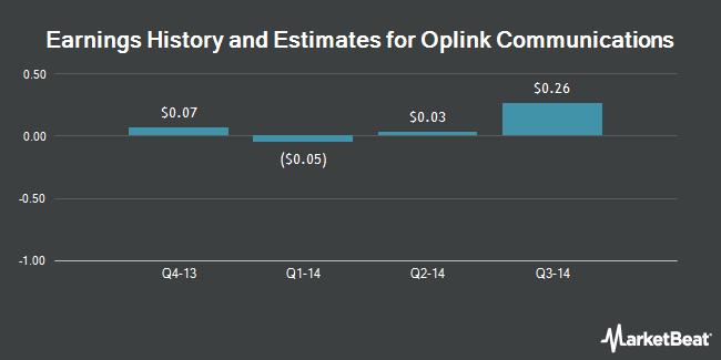 Earnings by Quarter for Oplink Communications (NASDAQ:OPLK)