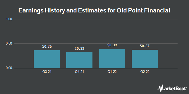 Earnings by Quarter for Old Point Financial Corporation (NASDAQ:OPOF)
