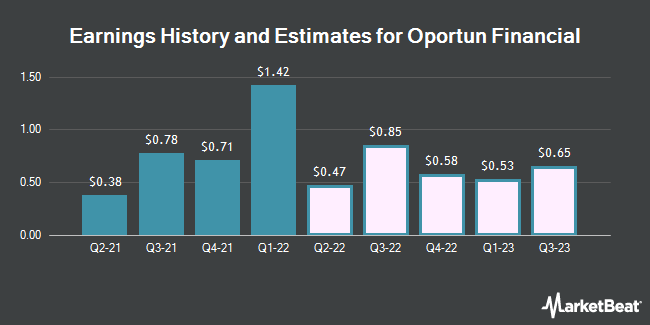Earnings History and Estimates for Oportun Financial (NASDAQ:OPRT)