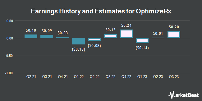 Earnings History and Estimates for OptimizeRx (NASDAQ:OPRX)