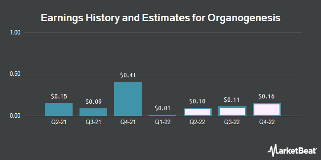 Earnings History and Estimates for Organogenesis (NASDAQ:ORGO)