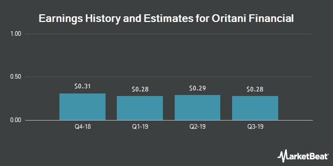 Earnings by Quarter for Oritani Financial Corp. (NASDAQ:ORIT)