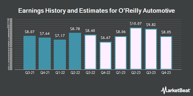 Earnings History and Estimates for O`Reilly Automotive (NASDAQ:ORLY)