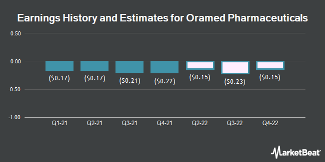 Earnings History and Estimates for Oramed Pharmaceuticals (NASDAQ:ORMP)