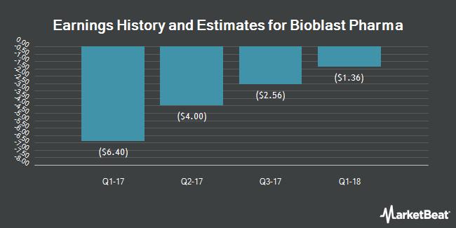 Earnings by Quarter for Bio Blast Pharma (NASDAQ:ORPN)