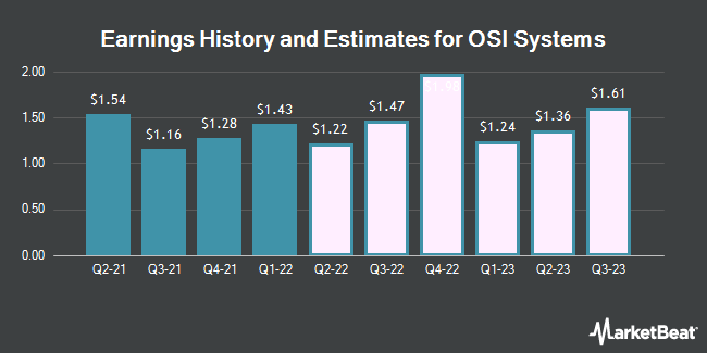 Earnings by Quarter for OSI Systems (NASDAQ:OSIS)