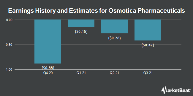 Earnings History and Estimates for Osmotica Pharmaceuticals (NASDAQ:OSMT)