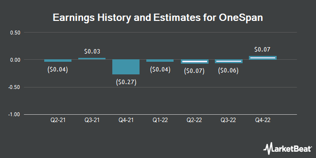 Analysts Issue Forecasts for Onespan Inc's Q3 2019 Earnings (NASDAQ