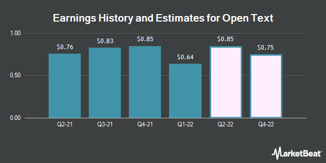 Earnings by Quarter for Open Text Corporation (NASDAQ:OTEX)