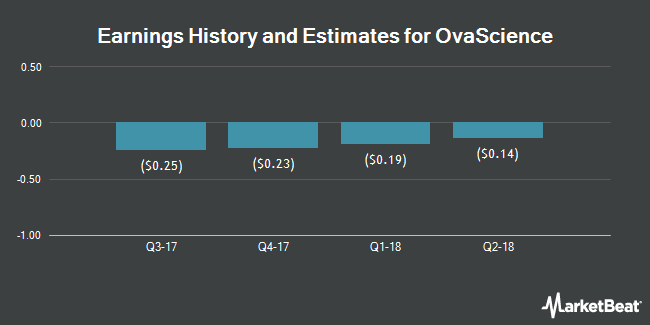 Earnings by Quarter for OvaScience (NASDAQ:OVAS)