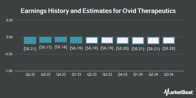 Earnings History and Estimates for Ovid Therapeutics (NASDAQ:OVID)