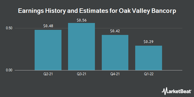 Earnings by Quarter for Oak Valley Bancorp (CA) (NASDAQ:OVLY)