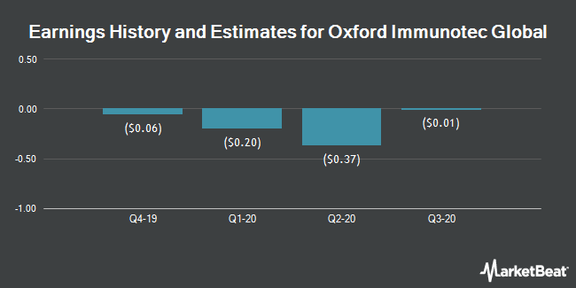 Earnings History and Estimates for Oxford Immunotec Global (NASDAQ:OXFD)