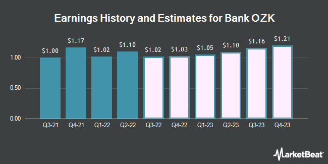 Earnings History and Estimates for Bank Ozk (NASDAQ:OZK)