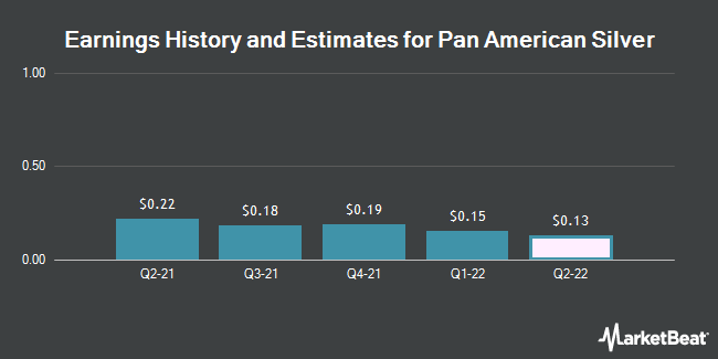 Earnings History and Estimates for Pan American Silver (NASDAQ:PAAS)