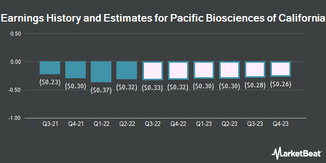 Earnings by Quarter for Pacific Biosciences of California (NASDAQ:PACB)