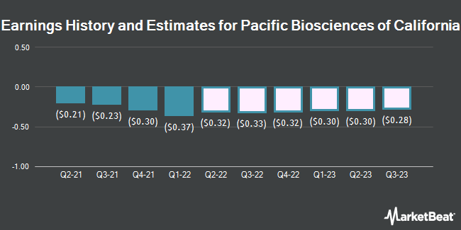 Earnings History and Estimates for Pacific Biosciences of California (NASDAQ:PACB)