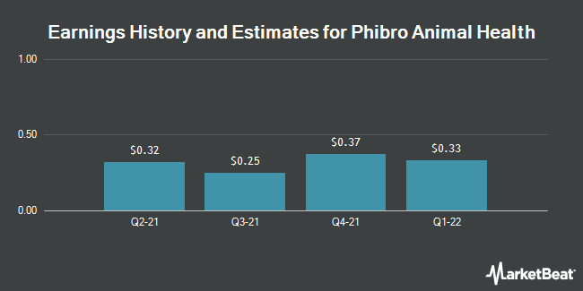 Earnings History and Estimates for Phibro Animal Health (NASDAQ:PAHC)