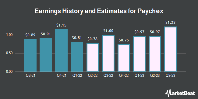 Earnings by Quarter for Paychex (NASDAQ:PAYX)